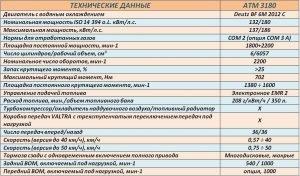 Технические характеристики и комплектация тракторов TERRION 3180