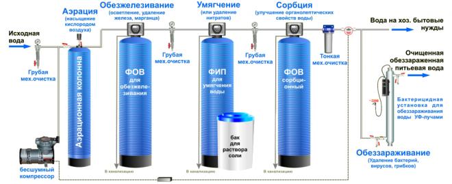 Технологическая схема очистки и обеззараживания воды