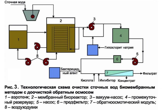 Технологическая схема очистки сточных вод биомембранным методом