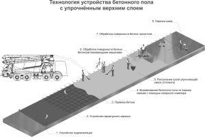 Технология устройства бетонного пола