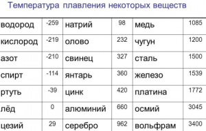 Температура плавления разных веществ
