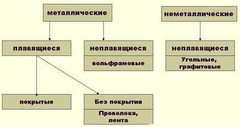 Типы электродов