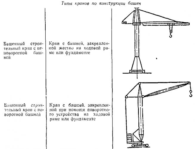 Типы кранов по конструкции башни