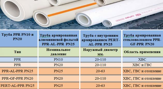 Типы полипропиленовых труб
