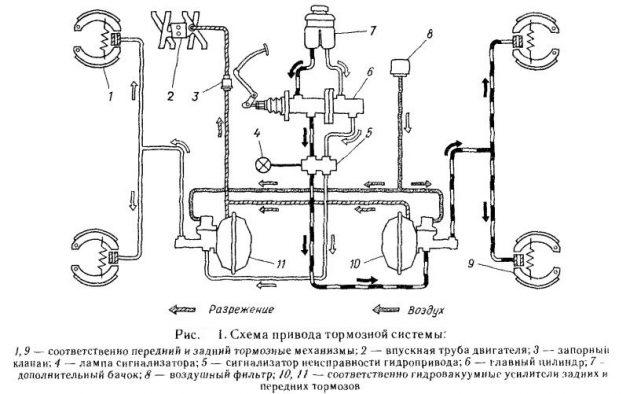 Тормозная система ГАЗ 3307