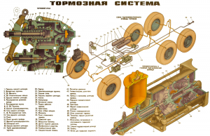 Тормозная система Урал