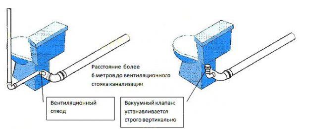 Установка вакуумного клапана