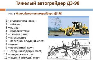 Устройство автогрейдера ДЗ-98