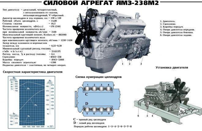 Устройство двигателя ЯМЗ-238М2