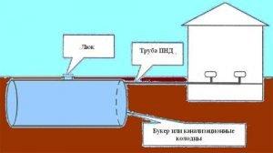 Устройство герметичной выгребной ямы