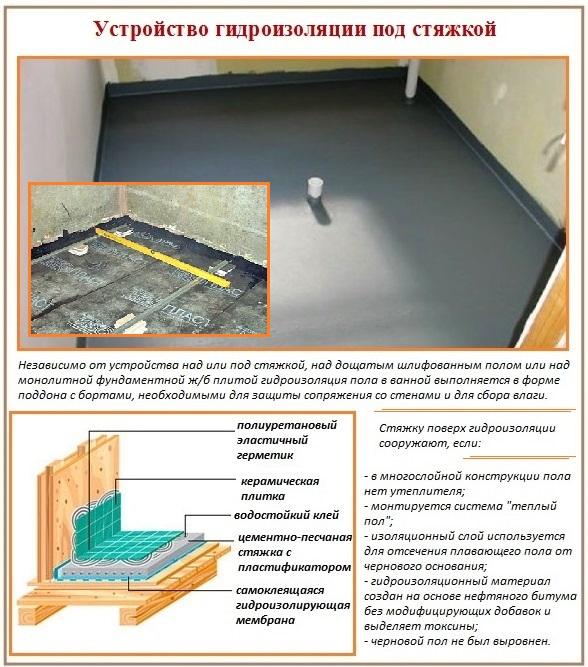 Устройство гидроизоляции цементного пола