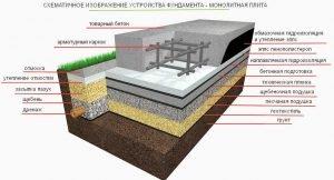 Устройство монолитной плиты фундамента
