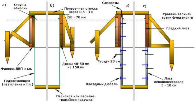Устройство опалубки ленточного фундамента