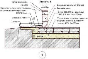 Устройство плитного фундамента - размеры