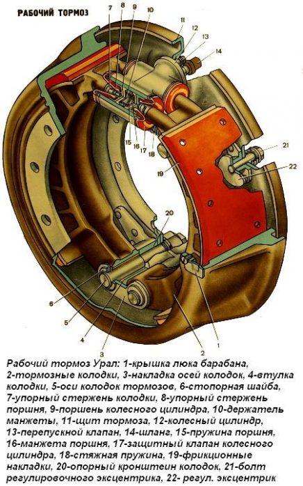 Устройство рабочего тормоза Урал 4320