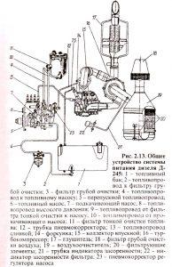 Устройство системы питания дизеля Д-245