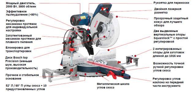 Устройство торцевой пилы Bosch