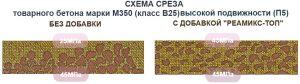 Вид бетона класса В25 с добавкой и без