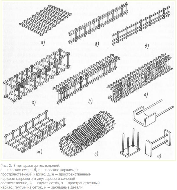 Виды арматурных изделий