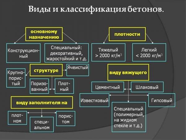 Виды и классификация бетонов
