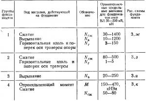 Виды нагрузок, действующих на фундаменты