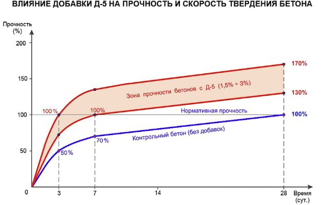 Влияние добаки Д-5 на прочность и скорость твердения бетона