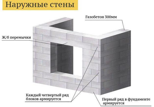 Возведение наружных стен из газобетона
