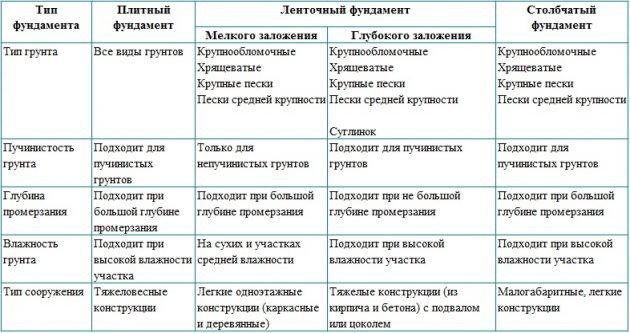 Выбор фундамента в зависимости от типа грунтов