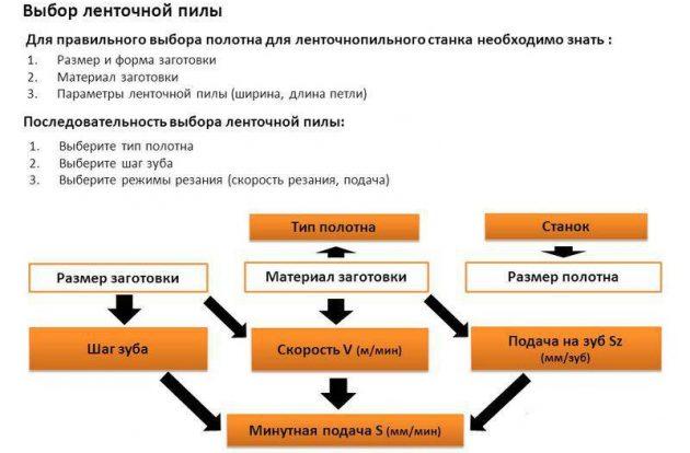 Критерии выбора ленточной пилы
