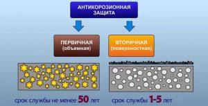 Выбор жидкой гидроизоляции по эффективности антикоррозийной защиты
