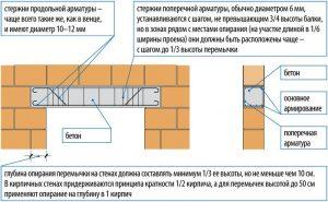 Железобетонная перемычка, изготавливаемая в ходе строительства