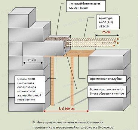 Заливная железобетонная перемычка