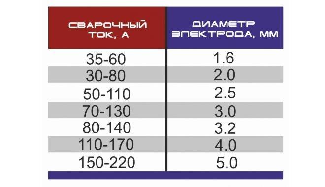 Зависимость диаметра электродов от силы сварочного тока