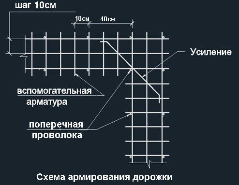 Армирование дорожки из бетона