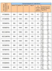 Бетон В20 М250 - пропорции