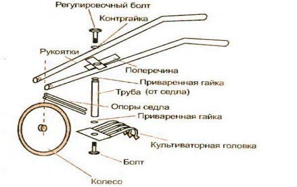 Чертеж для изготовления ручного культиватора