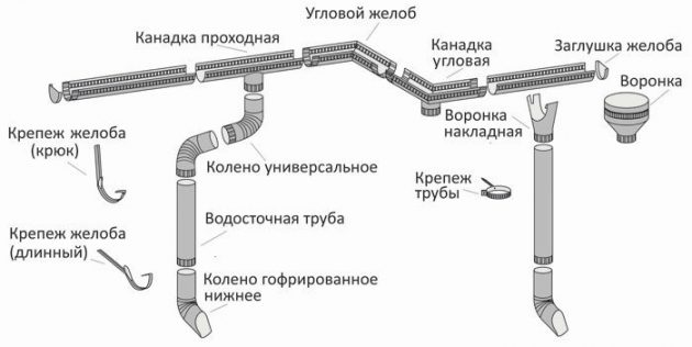 Материалы для монтажа водосточной системы