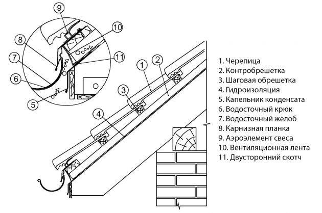 Для защиты от попадания влаги в подкровельное пространство на карнизных свесах устанавливают специальные металлические планки