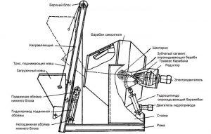 Дополнительные приспособления бетоносмесителя