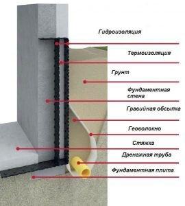 Дренаж фундамента для отвода грунтовых вод