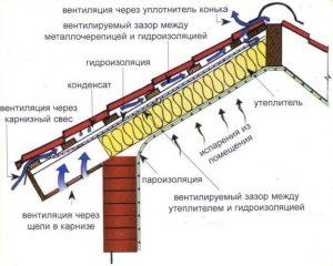 Функция пароизоляции для крыши