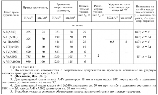 ГОСТ 5781-82 - классы арматурной стали