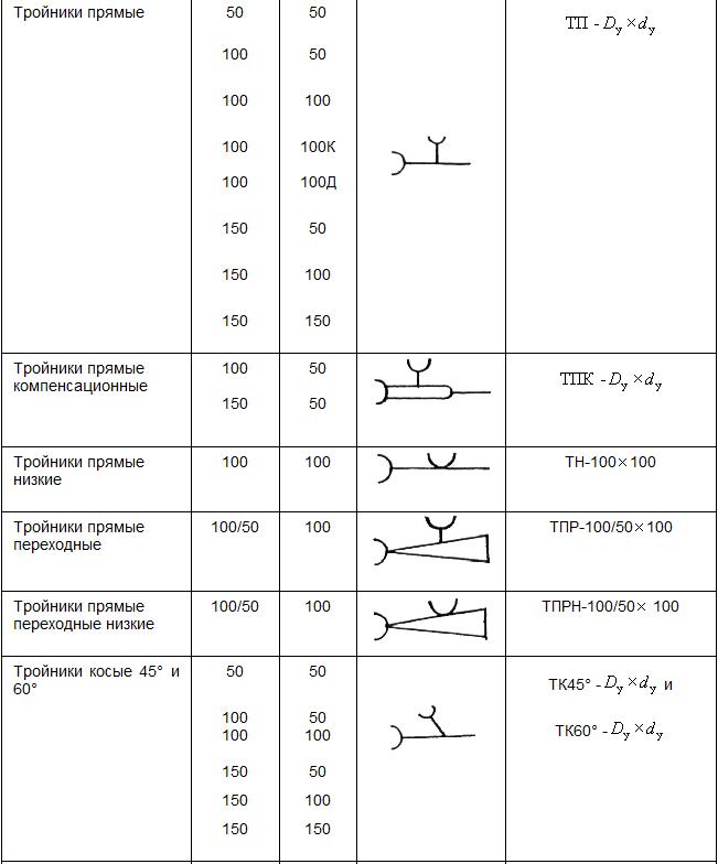 ГОСТ 6942-98 на чугунные трубы