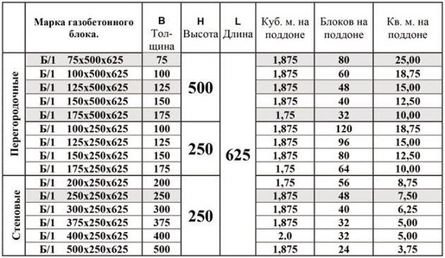 Газобетонные блоки перегородочные - размеры и количество на поддоне