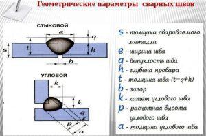 Геометрические характеристики сварных швов