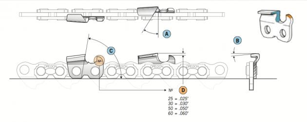Геометрия заточки цепей бензопил