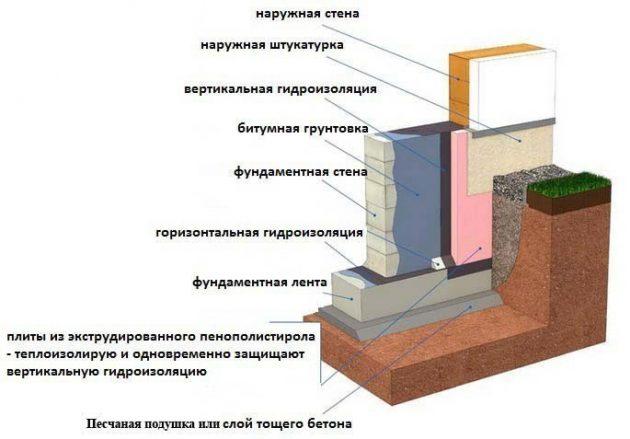 Гидроизоляция ленточного монолитного фундамента