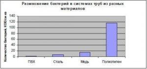 Гигиенические свойства труб из поливинилхлорида