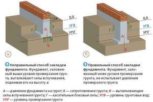 Глубина заложения ленточного фундамента
