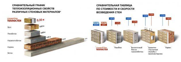 График теплоизоляционных свойств разных стеновых материалов